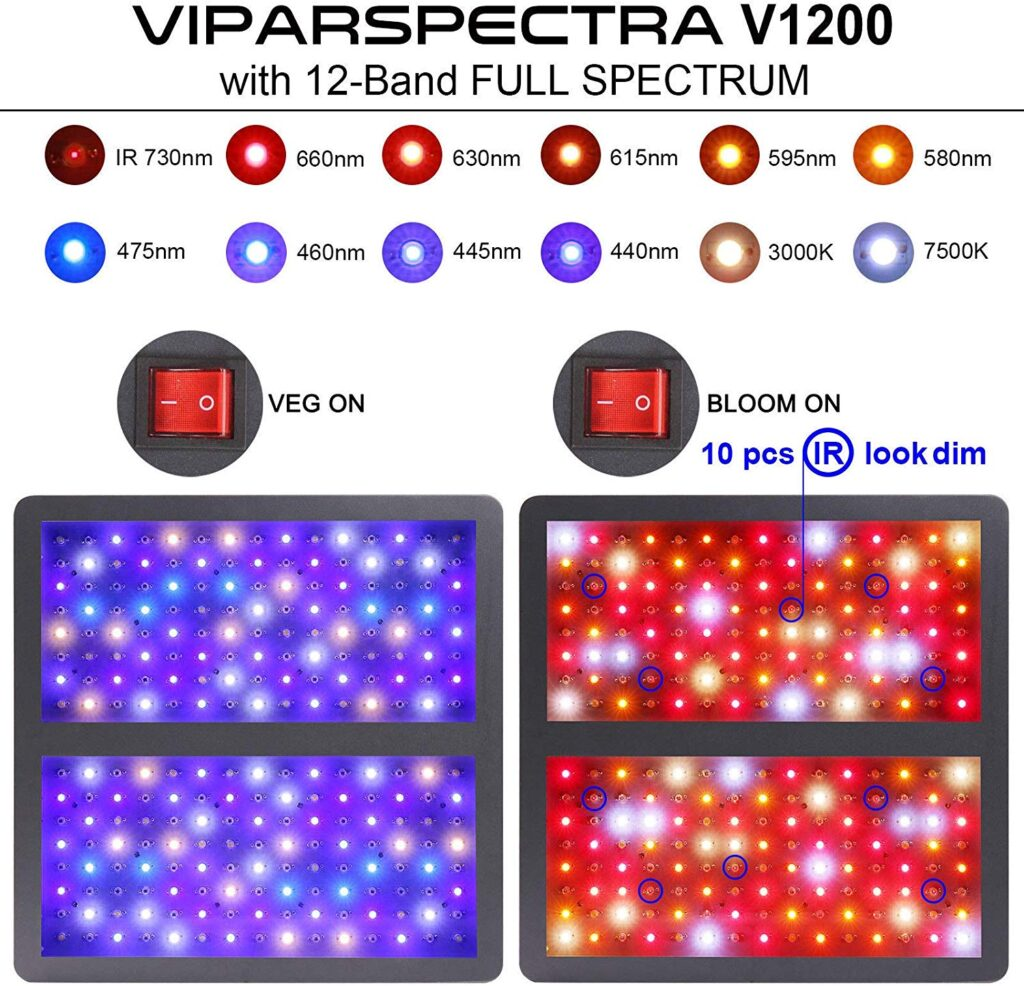 Viparspectra Color Ratio